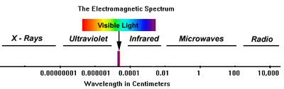 spectruma